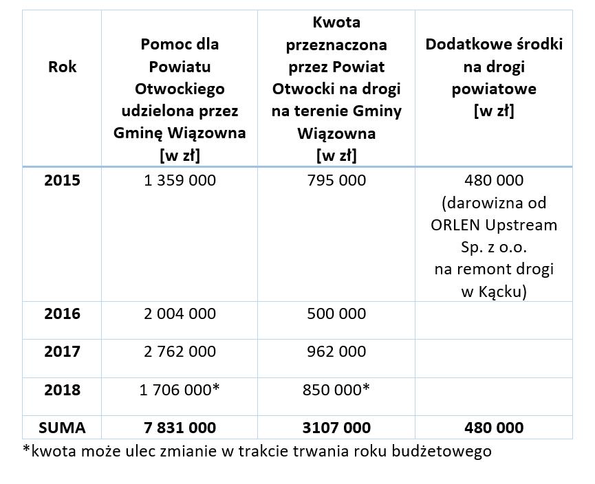 Zestawienie środków na remonty i budowę dróg powiatowych w latach 2015 – 2018.
