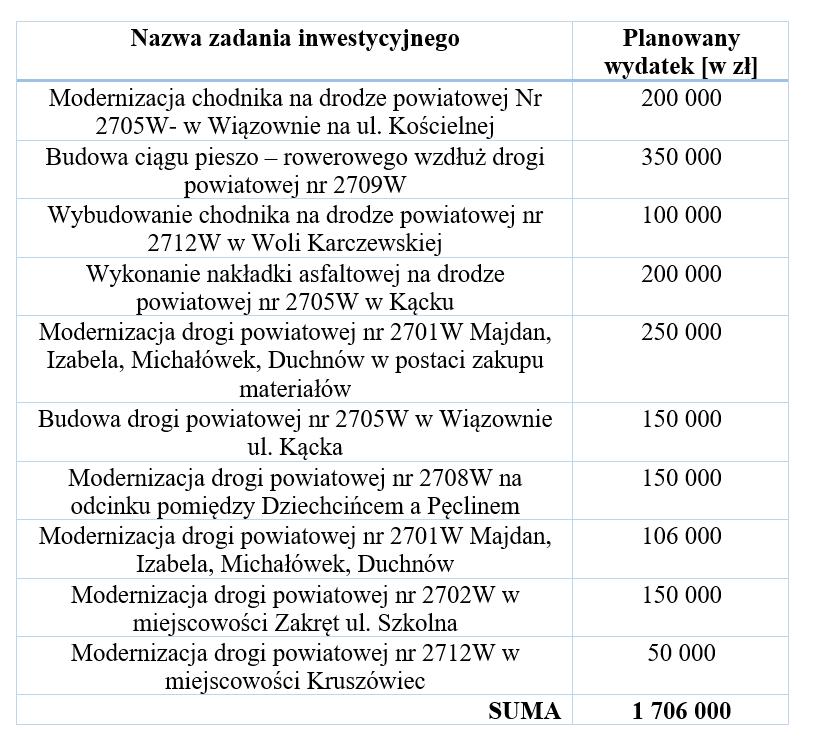 Zestawienie pomocy rzeczowych i finansowych dla Powiatu Otwockiego na rok 2018.