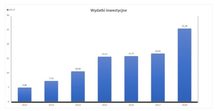 Wykres wydatki inwestcyjne