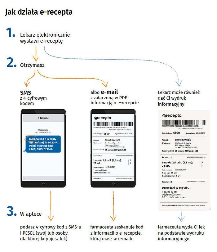 Grafika pokazaujaca jak działa e-recepta