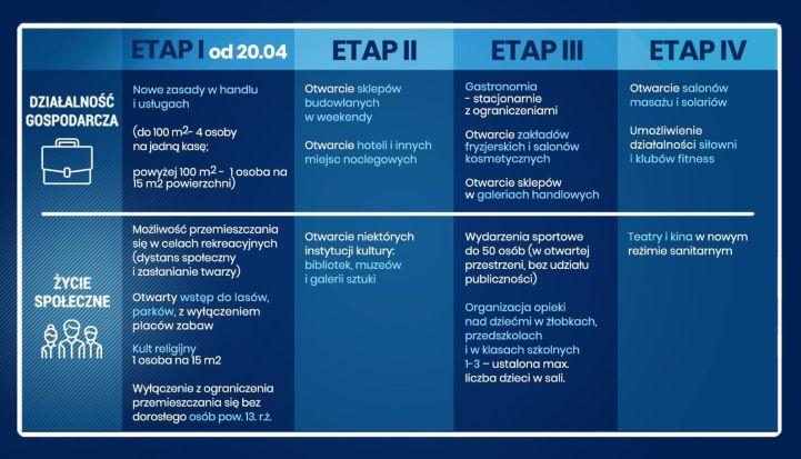 Rozpiska z zasadami wychodzenia Polski z koronawirusa