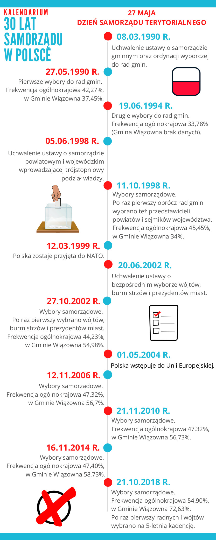 Infografika 30 lat samorządu terytorialnego w Polsce