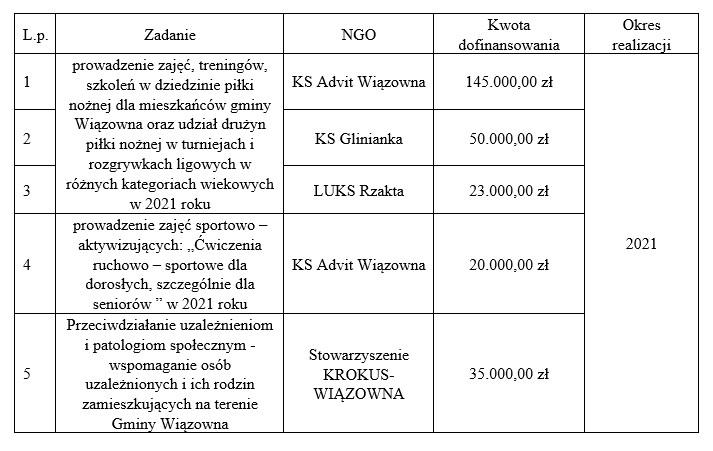 Tabela z wynikami rozstrzygnięcia konkursów dla NGO