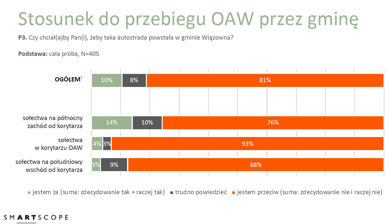 Grafika. Stosunek mieszkańców do przebiegu OAW przez Gminę Wiązowna