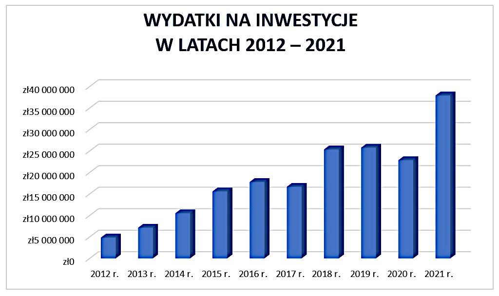 Wykres słupkowy z wydatkami na inwestycje w latach 2012 - 2021