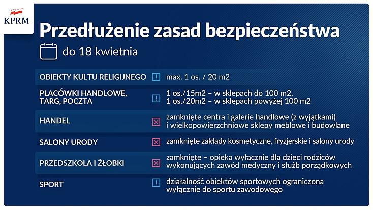 Infografika z wypisanymi obostrzeniami, jakie obowiązują w całej Polsce ze względu na COVID-19