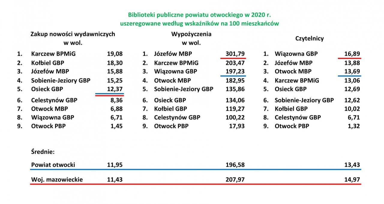"""Wyniki """"Analizy działalności bibliotek publicznych za rok 2020""""."""