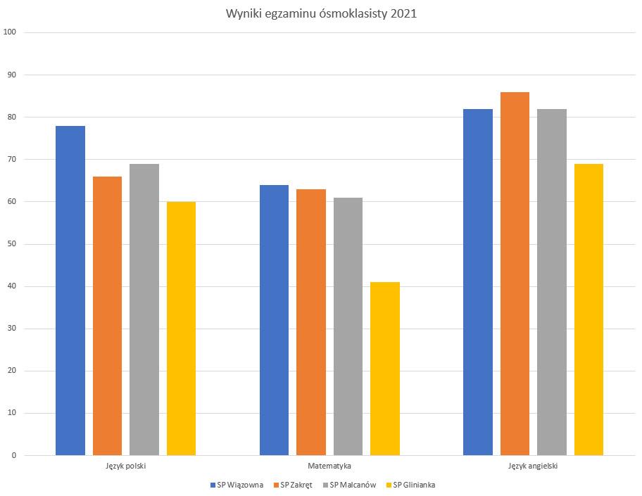 Wyniki egzaminu ósmoklasistów w poszczególnych szkołach podstawowych Gminy Wiązowna